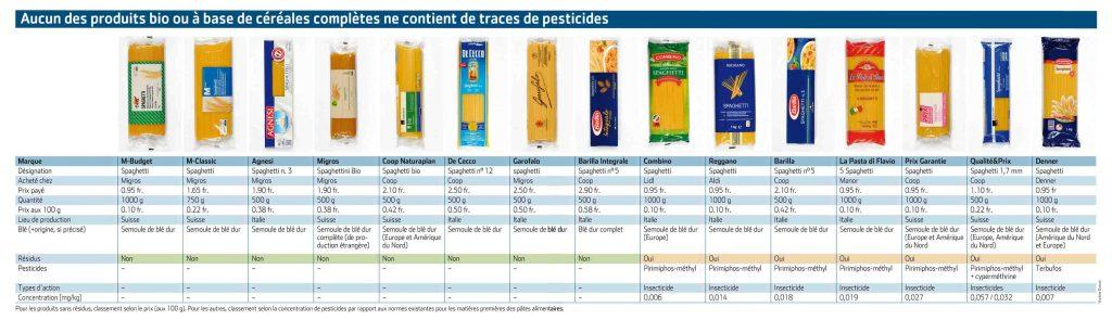 Pesticidi spaghetti